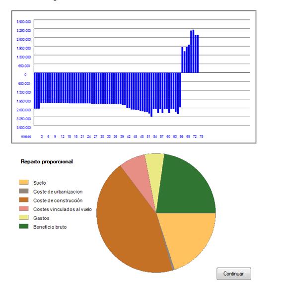 resultado grafica tasacion suelo residual dinamico