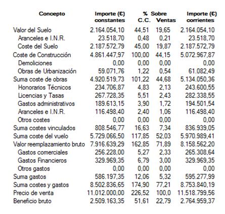 resultado tasacion suelo residual dinamico
